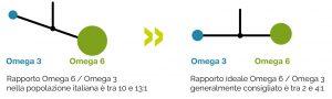 il giusto rapporto di Omega 3 e Omega 6